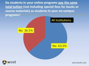 A graph with the response to a survey question as to whether students in your online programs pay the same total tuition.  63.5% responded yes.  36.5% responded no.