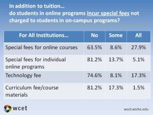 Responses to a questin about whether students in an online program incur special fees, broken down by fee type.  The responses were:  Special fee for online course: No 63.5%, Some 8.6%, Yes, 27.9%.  Special fees for individual online programs: No 81,2%, Some 13.7%, Yes 5.1%.  Technology fee: No 74.6%, Some 8.1%, Yes 17.3%.  Curriculum fee/course materials:  No:  81.2%, Some: 17.3%, Yes  1.5%.