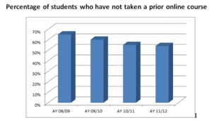 Graphic of the percentage of students who had not taken an online course (2012 = 54%, 2011 = 55%, 2010 = 60%, 2009 = 65%)