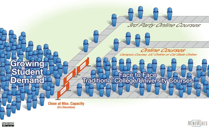 Graphic showing the large number of students not being served and using alternative pathways to serve them.