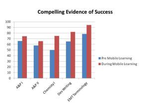 Graph showing imporvements in student performance in several subjects after implementing mobile apps.