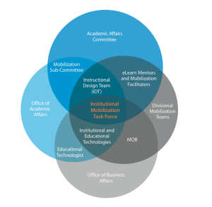 Venn Diagram of the interactions among all parts of a campus in supporting mobile learning.