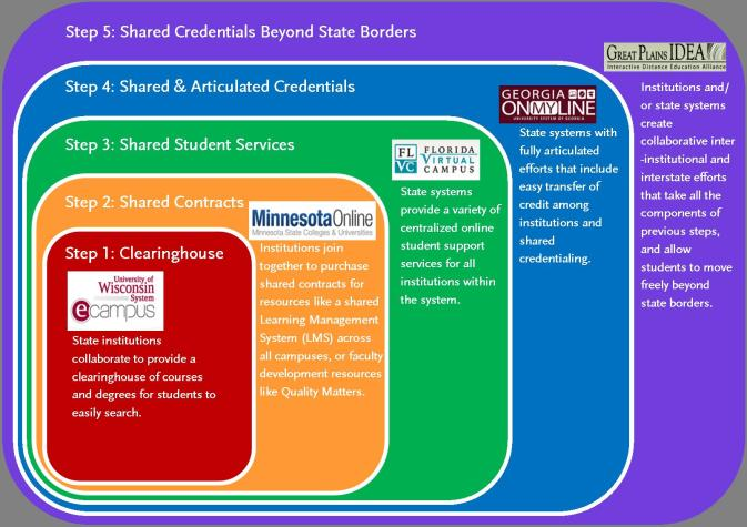 "Graphic with five ""steps"" of collaboration:  1) Clearhinghouse, 2) Shared Contracts, 3) Shared Student Services, 4) Shared & Articulated Credentials, and 5) Shared Credentials Beyond State Borders"