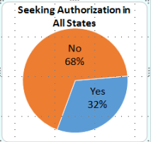 Graph showing that 32% of students are seeking authorization in all states.