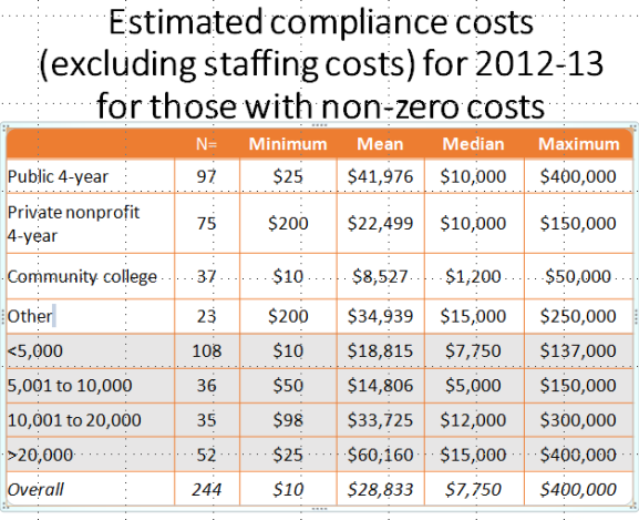 Table showing responses to the costs (excluding staff) for complying with state authorization.