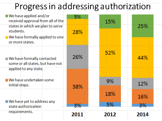 "Graph showing the responses regrading ""Progress in addressing state authorization."""