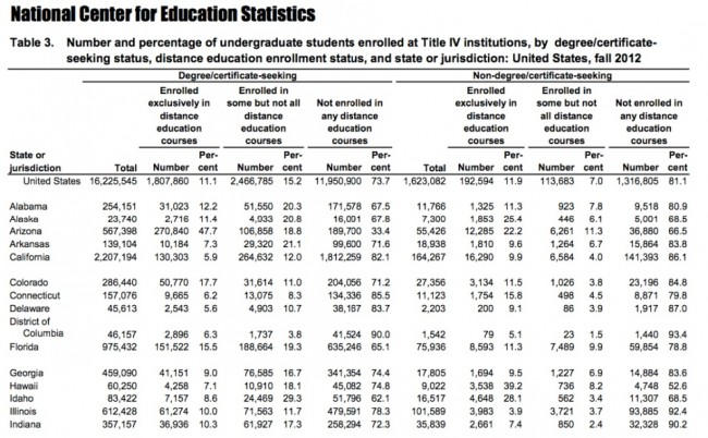 Sample of part of IPEDS table with state-by-state analyses of distance ed enrollments.