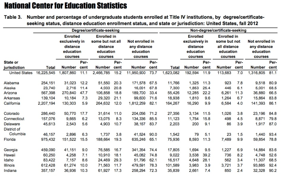 A response to new nces report on distance education wcet for Table survey mict go th
