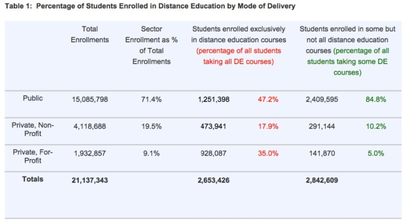 IPEDS Table that shows that shows full distance enrollments by sector:  47% at public colleges, 18% at non-profits, and 35% at for-profits.