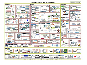 Big Data Landscape v 3.0 image