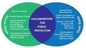 "Venn diagram with ""Collaboration for Public Protection"" in the middle.  The role of Home and Host states is in the circles on each side."