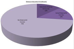 distance-ed-enrollments