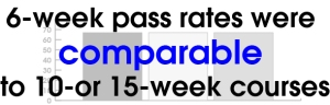 6 week pass rates were comparable to 10 or 15 week courses