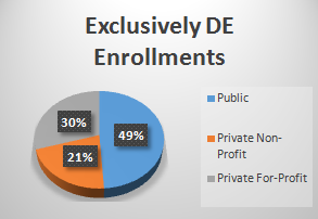 For exclusively DE enrollments; 49% are public, 21% private-non-profit, and 30% were private for-profit institutions.