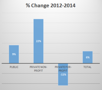Percent change in DE enrollments from Fall 2012 to 2014: 9% Public, 22% Private non-profit; -11% private for-profit; and 6% increase total.