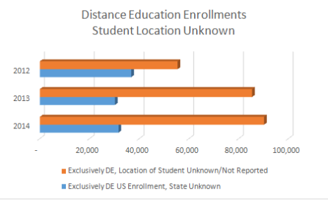 "DE Enrollments Student Location Unknown. Graph show a slight degrease for the ""state unkown"" category from 2012 to 2013 and stable for 2014. The graph shows growth each year in those reporting ""location of student unknown/not reported"""
