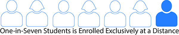 outlines of 7 people one filled in - one-in-seven students is enrolled exclusively at a distance