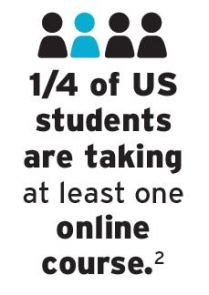 "Reads ""1/4 of US students are taking at least one online"""