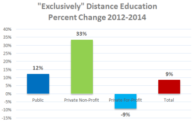 "Shows the ""Exclusively Distance Education Percent Change in Enrollments from 2012 to 2014: Public +12%, Non-profit +33%, For-profit -9%, and Total +9%."