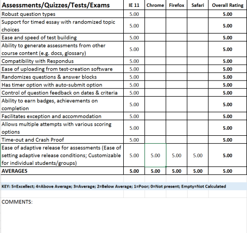 A sample of a part of the LMS Review rubric used to grade the products on Assessments ,Quizzes, Tests, and Exams""
