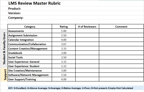 Sample of the LMS Review Master Rubric to grade products on several criteria.