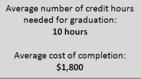Table reading: Average number of credit hours needed for graduation: 10 hours; Average cost of completion: $1,800.