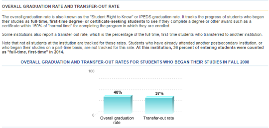 "Example of an ""overall graduation rate"" as reported in the College Navigator."