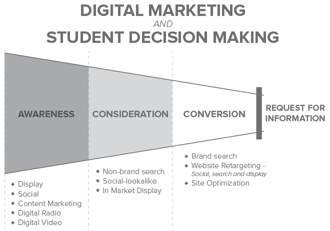Digital Marketing and student decision making funnel