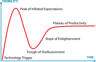 A depiction of the Gartner Hype Cycle graph, which has Visibility as the Y axis and Time as the X Axis. A curved line goes through the following steps: 1) Technology Trigger, 2) Peak of Inflated Expectations, 3) Trough of Disillusionment, 4) Slope of Enlightenment, and 5) Plateau of Productivity.