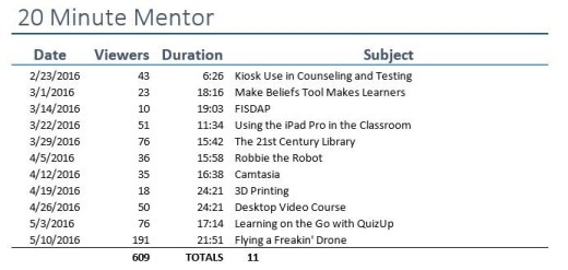 20 Minute Mentor list of topics, dates recorded, and number of viewers.