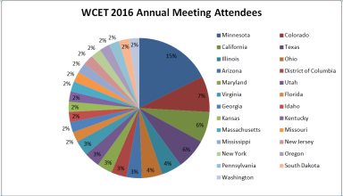 Chart of home states of 2016 WCET Annual meeting attendees