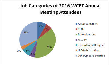 Chart of job categories of 2016 WCET Annual meeting attendees