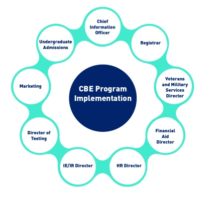 Figure showing CBE Program Implementation