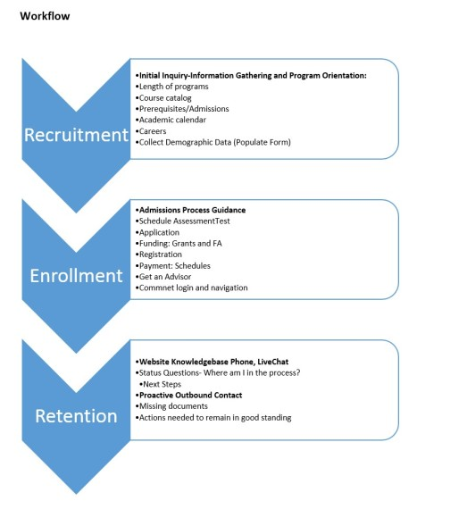 Workflow chart. 1st step on Recruitment: initial inquiry-information gathering and program orientation. 2nd step enrollment: admissions process guidelines. 3rd step retention: website knowledgebase plus phone and LiveChat.