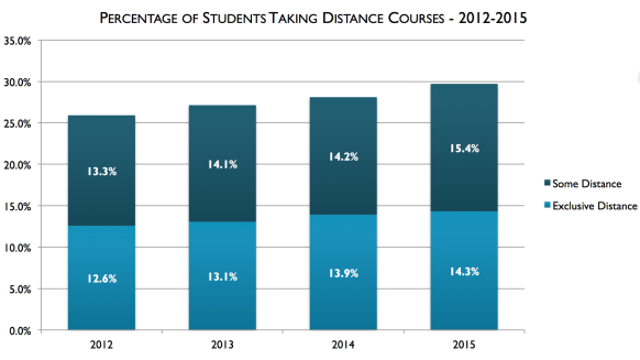 Title: Percentage of students taking distance courses, 2012-2015. For 2012, 12.6% were exclusively distance and 13.3% were some distance. For 2013, 13.1% were exclusively distance and 14.1% were some distance. For 2014, 13.9% were exclusively distance and 14.2% were some distance. For 2015, 14.3% were exclusively distance and 15.4% were some distance.