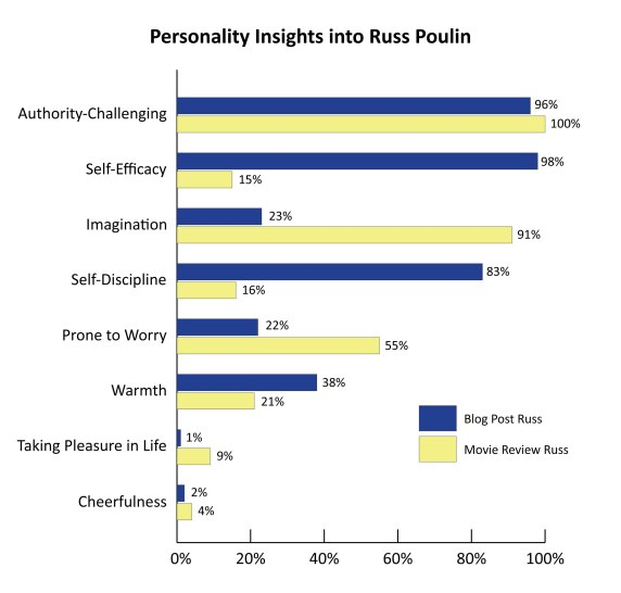 graph showing the personality traits of Russ (authority challenging, self efficacy, imagination, self discipline, prone to worry, warmth, taking pleasure in life, cheerfulness)