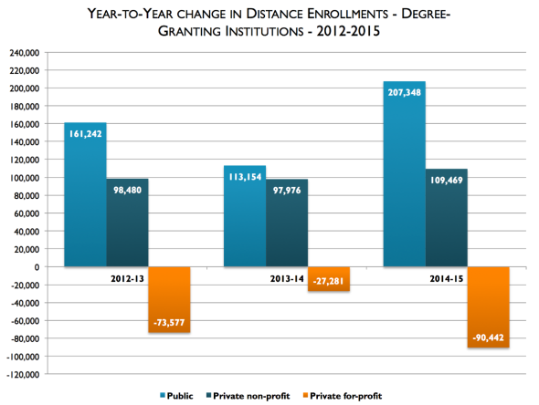 Title: Year to year change in distance enrollments, degree-granting institutions, 2012-2015. For 2012 to 2013: Publics increased 161,242 students, non-profits increased 98,480, and for profits declined by 73,577. For 2013 to 2014, publics increased by 113, 154, non-profits increased by 97,976, and for-profits decreased by 27,281. For 2014 to 2015, publics increased by 207,348, non-profits increased by 109,469, and for-profits decreased by 90,442.