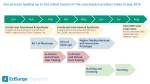 Process flow leading up to launch of product index