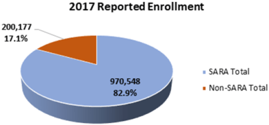 Chart: 2017 reported enrollment. SARA Total (970,548 or 82.9%) and Non SARA total (200,177 or 17.1%)
