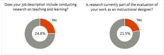 Figure 1: Inclusion of Research on Teaching and Learning in Instructional Designers' Job Descriptions and Performance Evaluations