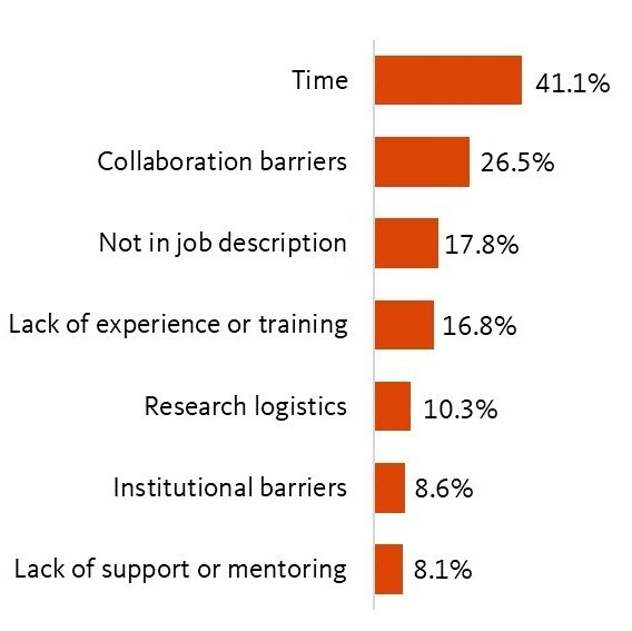 Figure 2: Instructional Designers' Perceived Barriers to Research on Teaching and Learning Note. N=185.