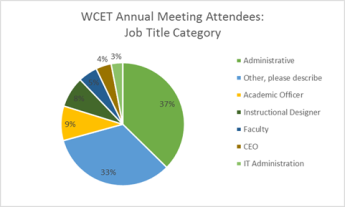 Pie chart with meeting attendee job titles (Admin: 37%, Other?? 33%, Academic officer 9%, Instructional designer 8%, Faculty 5%, CEO 4%, IT Admin 3%)