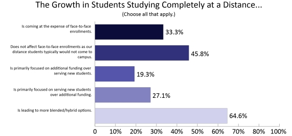 "Graph of answers to question ""growth in stduents studying completely at a distance."" Expense of F2F enrollments (33.3%), does not affect F2F enrollments as distance students do not come to campus (45.8%), is primarily focused on + funding over serving new students (19.3%), is primarily focused on serving new students over + funding (27.1%), is leading to more blended/hybrid options (64.6%)"