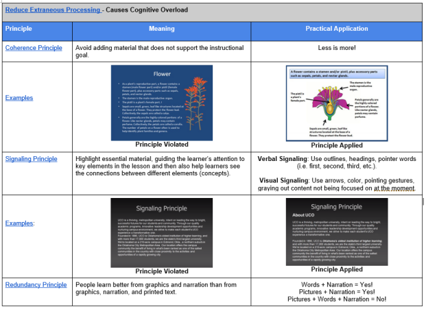 Adaptive Learning Research Based Principles For Developing Effective Courses Wcet Frontiers
