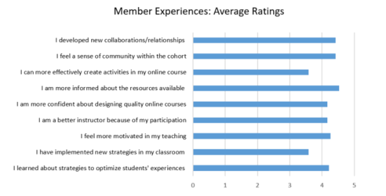Membership experiences: average ratings