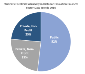 Students Enrolled Exclusively in Distance Education Courses: Sector Data Trends Private for profit 23%, public 52%, private, non profot 25%