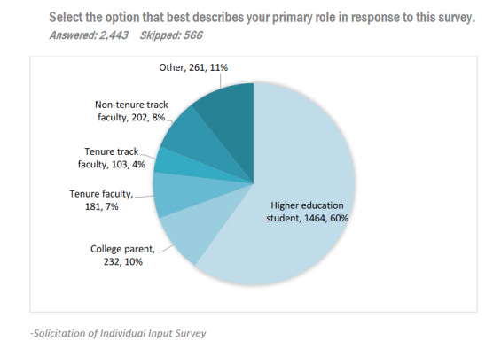 Photo of graph from report showing roles of those who took the survey. Nontenure track faculty, 202, 8%; tenure track, 103, 4%; tenured fac 181, 7%; college parent 232, 10%; HIgher ed student, 1464, 60%