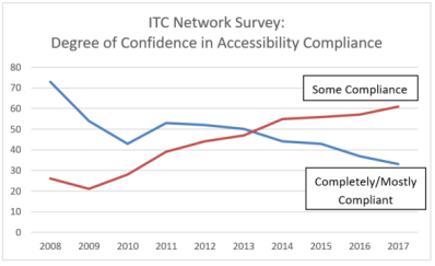 Chart showing degrees of confidence in accessibilty compliance.