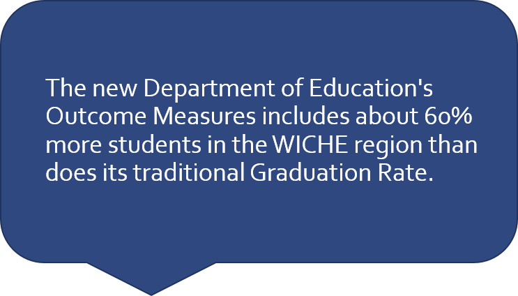 quote box reads: The new Department of Education's Outcome Measures includes about 60% more students in the WICHE region than does its traditional Graduation Rate.