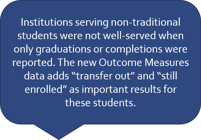 The Graduation Rate likely did not count 68.8% of community college students in Colorado. That's almost 15,000 students. They are included in the new Outcome Measures.